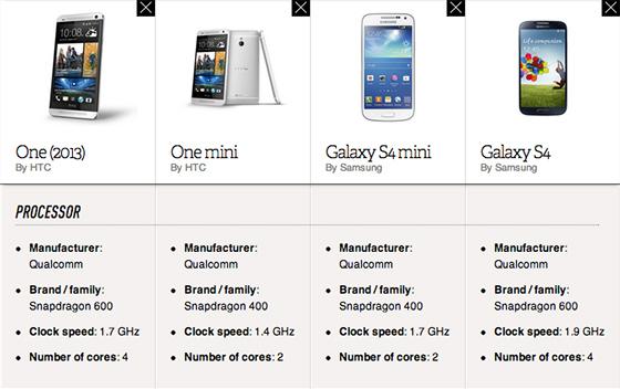 HTC One vs HTC One Mini vs S4 vs S4 mini comparison via theverge