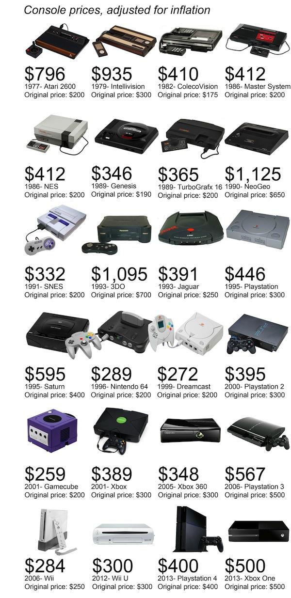 Video Gaming Consoles Price Comparison