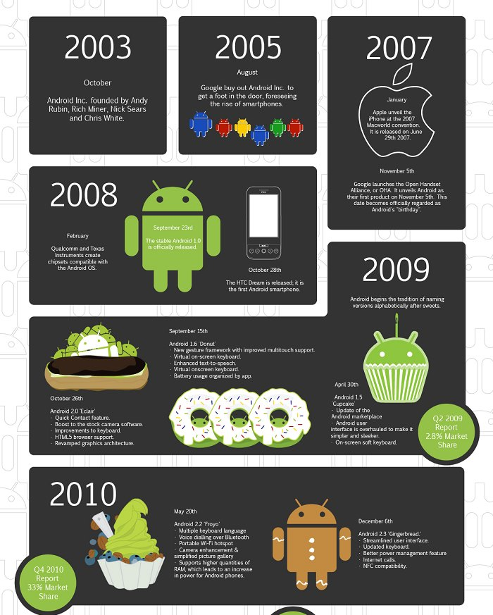 history of android 1