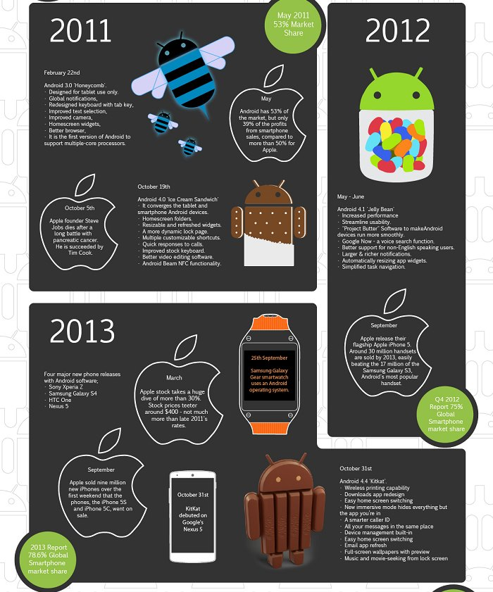 history of android 2