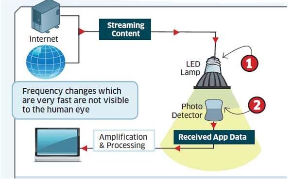 The Li-Fi technology was tested outside the laboratory