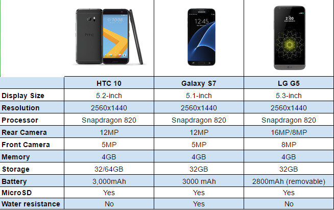 HTC 10 vs Galaxy S7 vs LG G5 comparison