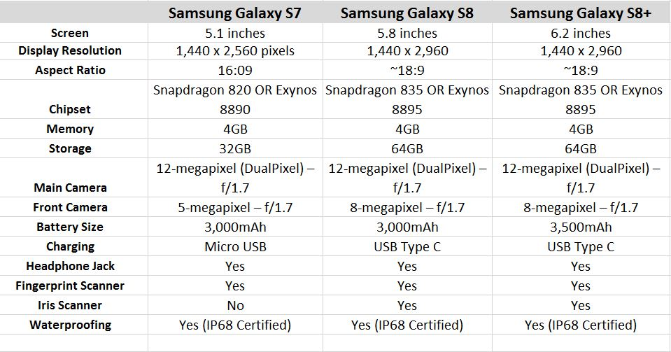 galaxy s8 and galaxy s8 plus specs and features   crazy