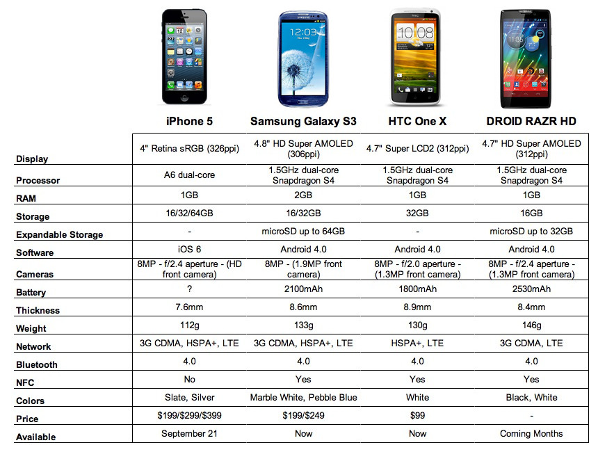 Comparison Galaxy s3 And Iphone 5 Iphone 5 vs Samsung Galaxy