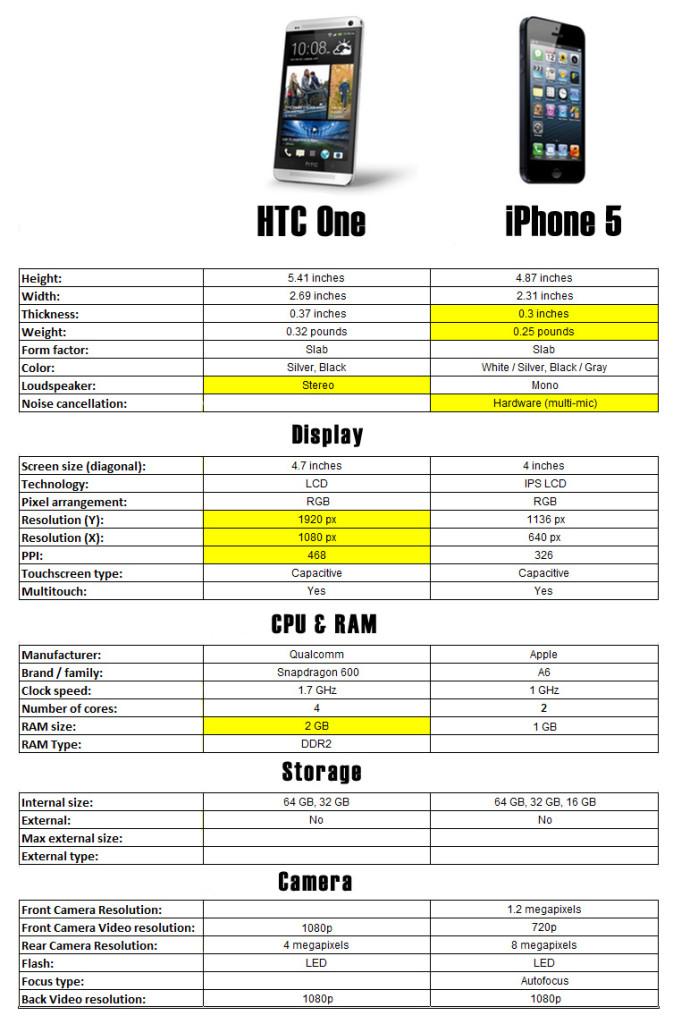 HTC-One-vs-iPhone-5-Comparison