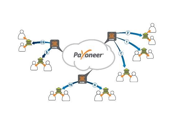 payoneer transfer money 1