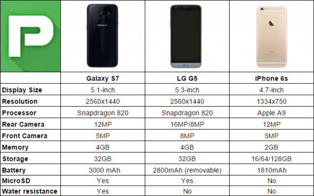 galaxy-s7-vs-lg-g5-vs-iphone-6s